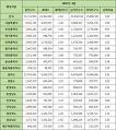 전국 시·도 주민등록 인구통계 (2017년 4월 기준)