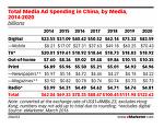 중국 인터넷 광고 2016년 지출액 30% 증가한 404억 달러