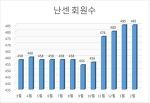 2월 재정현황과 회원수 및 후원현황