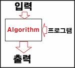 C자료구조 선택정렬 알고리즘