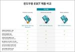 사라진 ESET Smart Security 백신 제품과 새로운 이름 변경 (2017.11.11)
