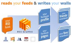 RSS Graffiti - 블로그에 글을 작성하면 facebook 담벼락에 자동으로 등록하기