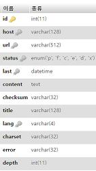 [PHP + MySQL] 언어 식별기(Language Detection) 개발기