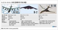 B-1B 폭격기의 제원, 폭탄 투하 및 위력 / B-2 / B-52 [동영상 자료 4편]