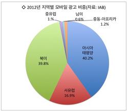 미국 IAB 전세계 모바일 광고 시장 지난해 83% 성장 발표
