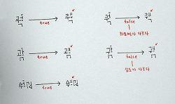 동글(Dongul) - 수직 조력자 간략 표기 (Simplifying Vertical Assistant)