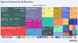 #MBA 오클라호마 시티 메트로 지역 집값, 대학 비중 등 찾는 사이트 #UCOMBA