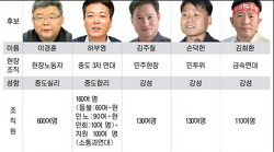노조선거주의에 함몰된 한국노동운동 비판