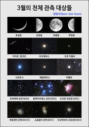 3월의 천체 관측 대상들