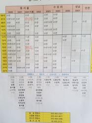포천터미널 시간표 및 소요시간 최신 업데이트 정보