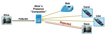 [연재] 다시쓰는 SIP의 이해 - 21편 Chapter 7. 가끔 보는 SIP Method