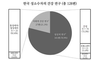 한국 성소수자 건강연구의 지도를 그리다