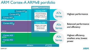 ARM Cortex-A75/A55, Mali-G72 발표.