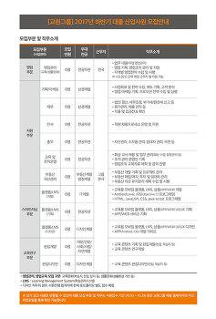 2017년 교원그룹 하반기 대졸 신입사원 공개채용 직무 소개