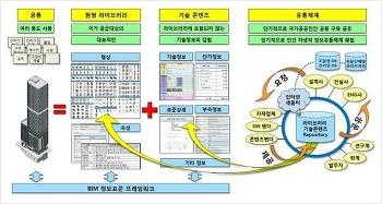 2018 러시아월드컵 경기장 건축 건설 BIM 현실과 전망