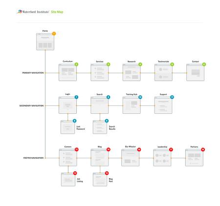O2O 플랫폼 서비스 앱 제작시 제일 중요한 건 뭐?