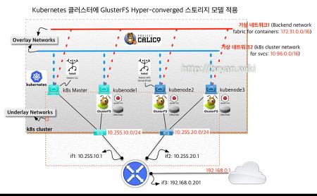 [Kubernetes] Hyper-converged GlusterFs integration with Heketi -4/4