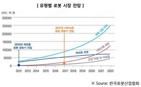 [digieco] 커넥티드 플랫폼으로서의 로봇 - kt경제연구소 김민선, 박홍진