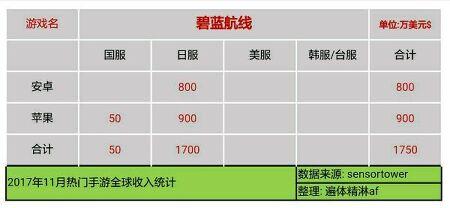 일본 소셜게임 매출 순위 1위 FGO 11월 63억엔!!