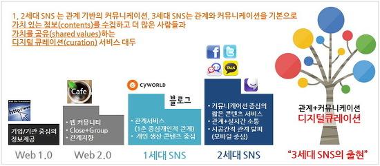 3세대 소셜네트워크(SNS)는 위키미디어(Wiki Media)-1편