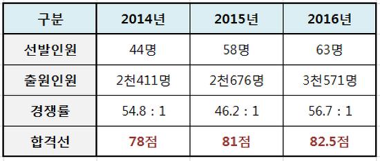 2016 9급 농업직공무원 경쟁률 및 합격선 분석