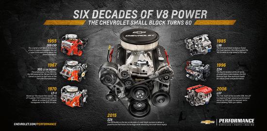 스몰블럭, 60년간 1억대가 팔린 고성능 자동차 엔진