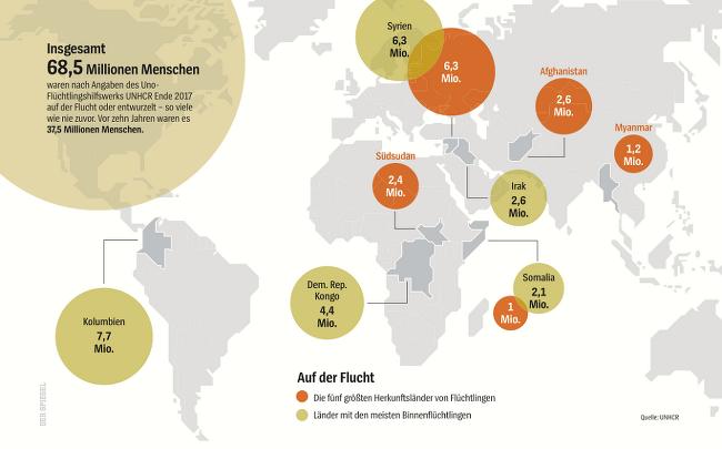 5대 난민 기원국 (국내, 국제)