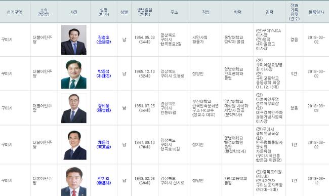 [정치분석] 구미 6.13 지방선거 구미시장 예비후보 명단 (민주당, 자한당, 바미당)