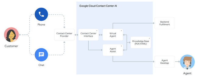 [iitp] 구글 인공지능 콜센터 서비스 'Contact Center AI'