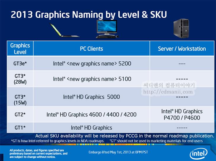 하스웰 성능, 내장 그래픽 성능, 4세대 코어프로세서, 온보드, IT, 성능, 개선, 하즈웰, 하스웰, 하즈웰 성능, 4세대 코어프로세서 성능, 아이비브릿지, 하스웰 아이비브릿지 비교,하스웰 성능 그중에서 내장 그래픽 성능이 공식적으로 공개가 되었습니다. 처음에는 CPU 코어빈자리에 그래픽코어를 넣는 수준이었으나 이제는 성능이 올라가서 꽤 쓸만해졌습니다.. 하스웰 성능은 특히 이 부분에서 내장 그래픽 성능 부분에서 변화가 큽니다. 4세대 코어프로세서 하스웰에서는 내장그래픽의 성능을 올리기 위해서 일부 모델은 eDRAM을 CPU 패키지 내에 포함합니다. GT2는 기존 HD4000 에서 변경된 HD 4600 이 적용될것입니다. GT3에는 HD5000 HD5100 이 나오며 GT3e에서는 eDRAM이 장착된 HD5200 이 나옵니다. 이는 GT 650M급의 성능을 내게되며 BGA타입으로 보드에 온보드되는 형태로 공급이 될것입니다. 노트북 경우 TDP는 조금 더 올라갔으나 실제로 전력소모량은 나와봐야알듯하네요. 게임할때는 내장그래픽카드로도 이제 할수있는일이 많아지므로 별도의 그래픽카드를 장착해서 나왔던 모델에서 조금은 더 나은 성능에 조금은 더 나은 전력소모량을 보여줄 가능성이 높아졌습니다. 물론 Nvidia 나 ATI도 가만히 있진 않을듯하니 좀 더 고사양의 그래픽에서는 차별화된 모델이 나올듯하네요.  하스웰 데스크탑 모델 성능도 지금 속속 올라오고 있는데요. 오버클러킹시 기존 아이비브릿지에 비해서 15% 정도 성능향상이 있을거라는 초반의 이야기와는 다르게 5% 정도대의 성능향상이 기대가 됩니다. 그런데 이 외에 오버클러킹시에는 아이비브릿지보다 조금 더 높은 클럭을 기대할 수 있고 물론 발열은 아이비브릿지와 동일하게 많이 올라가지만 조금은 낮은 발열을 기대할 수 있다고 하네요.