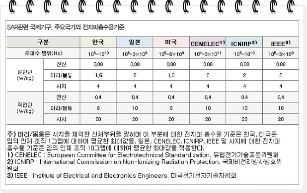 SAR (Specific Absorption Rate)국가별 기준량