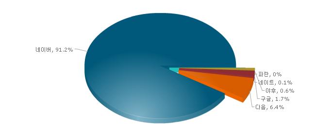 블로그 통계, 방문자 통계, 유입 통계