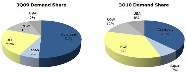 World PV Market