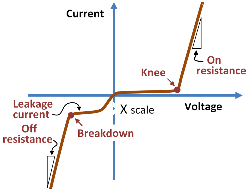 Resistance Equation For A Ring Resistivity