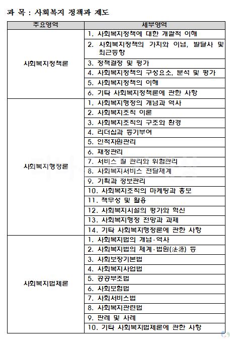 사회복지사 1급 출제영역(경향)_사회복지사1급자격증시험출제영역및경향_3