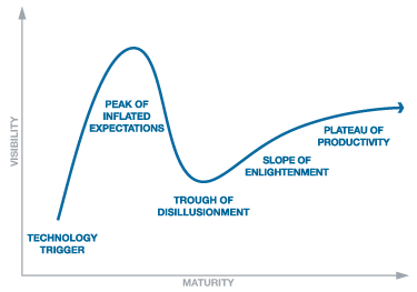 """ti cycles growth strategy Business cycles are the """"ups and downs"""" in economic activity, defined in terms of periods of expansion or recession during expansions, the economy,."""