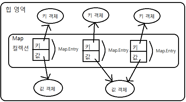 how to add value to hashmap in java