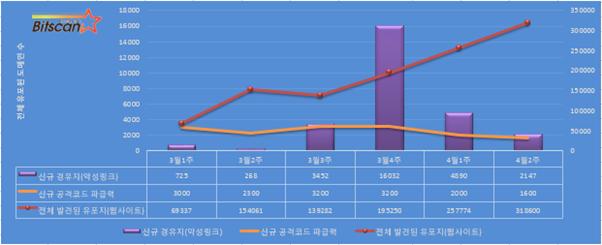 [ 빛스캔]한국 인터넷 위협요약 -4월 2주차