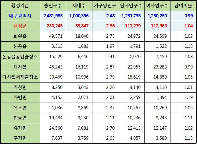 대구광역시 달성군 주민등록 인구통계 현황 (2017년 6월 기준)