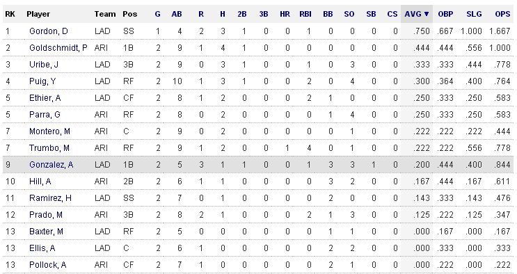 2014 MLB 도루왕 1위 애드리안 곤잘레스