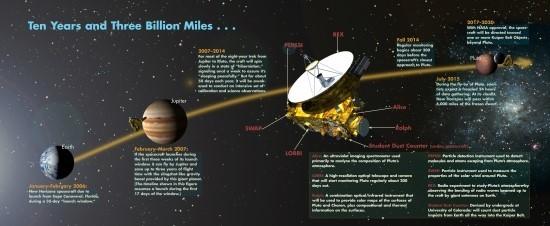 press release nasas three billion mile journey pluto reaches historic encounter