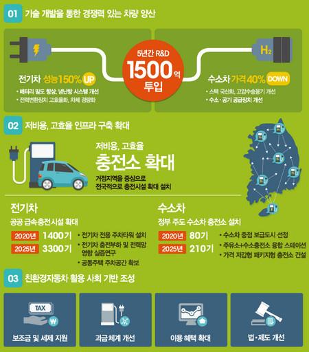 친환경자동차