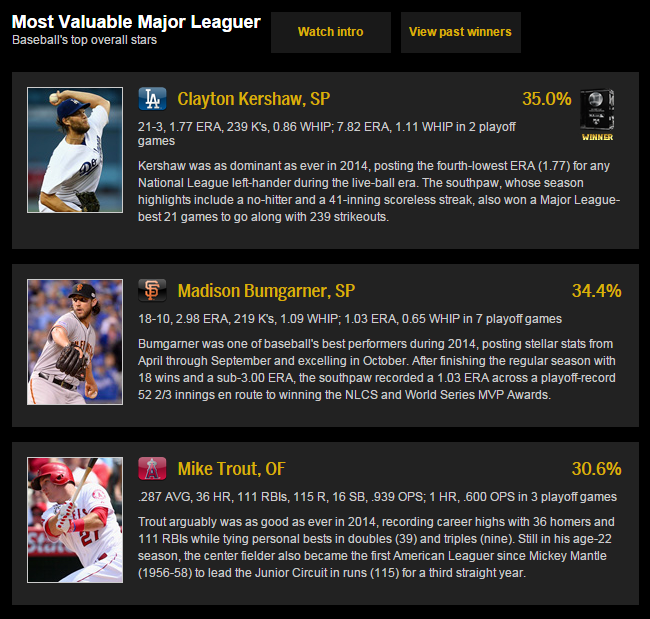 Most Valuable Major Leaguer 2014 mlb