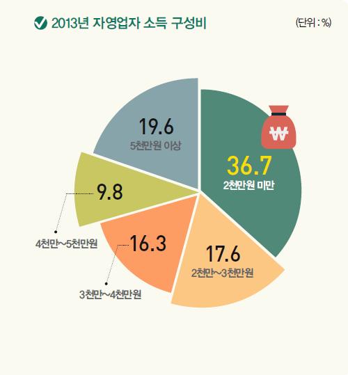 2013 자영업자 소득 성비