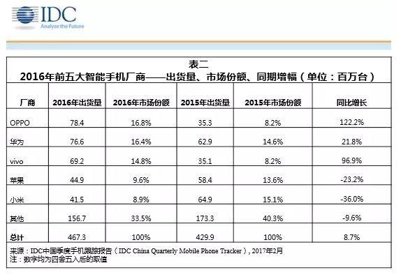 2016년 중국 스마트폰 시장 점유율