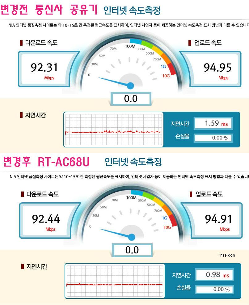 ASUS AC-RT68U 유선 속도비교