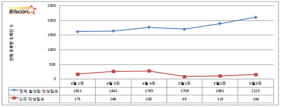 [빛스캔-bitscan] 2013년 5월 3주차 . 한국 인터넷 위협 브리핑 요약