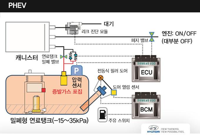 PHEV 연료탱크