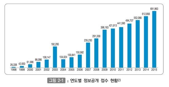 연도별 정보공개 접수 현황 그래프