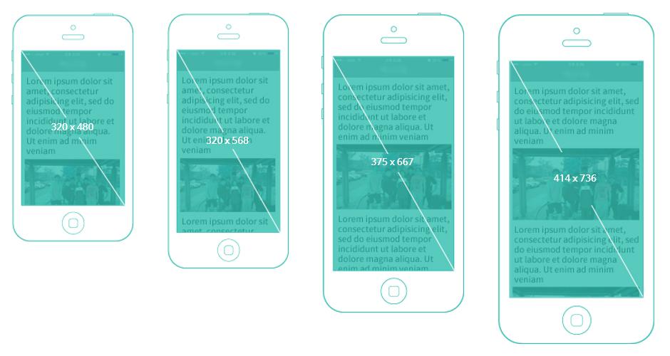 아이폰의 기준 해상도 분류